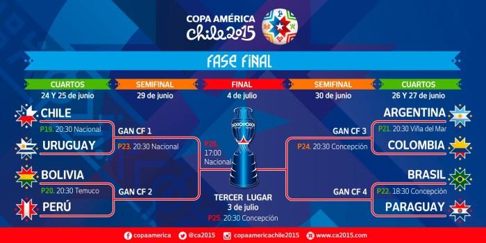 cuartos de final copa america chile 2015
